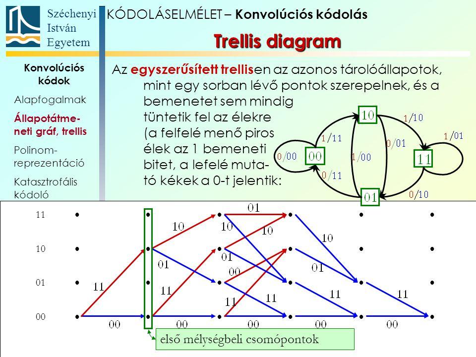 Széchenyi István Egyetem 10 Konvolúciós kódok Alapfogalmak Állapotátme- neti gráf, trellis Polinom- reprezentáció Katasztrofális kódoló Szabad távolság Maximum likelihood dekódolás Visszacsatolt konvolúciós kódolók Turbó kódok Az egyszerűsített trellis en az azonos tárolóállapotok, mint egy sorban lévő pontok szerepelnek, és a bemenetet sem mindig tüntetik fel az élekre (a felfelé menő piros élek az 1 bemeneti bitet, a lefelé muta- tó kékek a 0-t jelentik: 11  10  01  00  első mélységbeli csomópontok Trellis diagram KÓDOLÁSELMÉLET – Konvolúciós kódolás