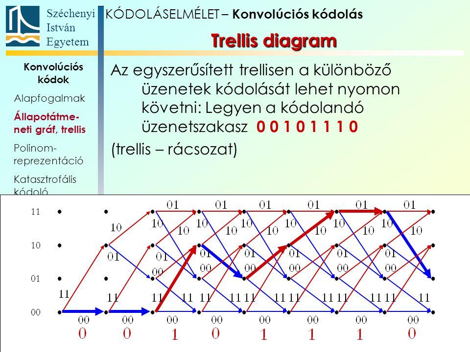 Széchenyi István Egyetem 11 Konvolúciós kódok Alapfogalmak Állapotátme- neti gráf, trellis Polinom- reprezentáció Katasztrofális kódoló Szabad távolság Maximum likelihood dekódolás Visszacsatolt konvolúciós kódolók Turbó kódok Az egyszerűsített trellisen a különböző üzenetek kódolását lehet nyomon követni: Legyen a kódolandó üzenetszakasz 0 0 1 0 1 1 1 0 (trellis – rácsozat) 11  10  01  00  Trellis diagram KÓDOLÁSELMÉLET – Konvolúciós kódolás