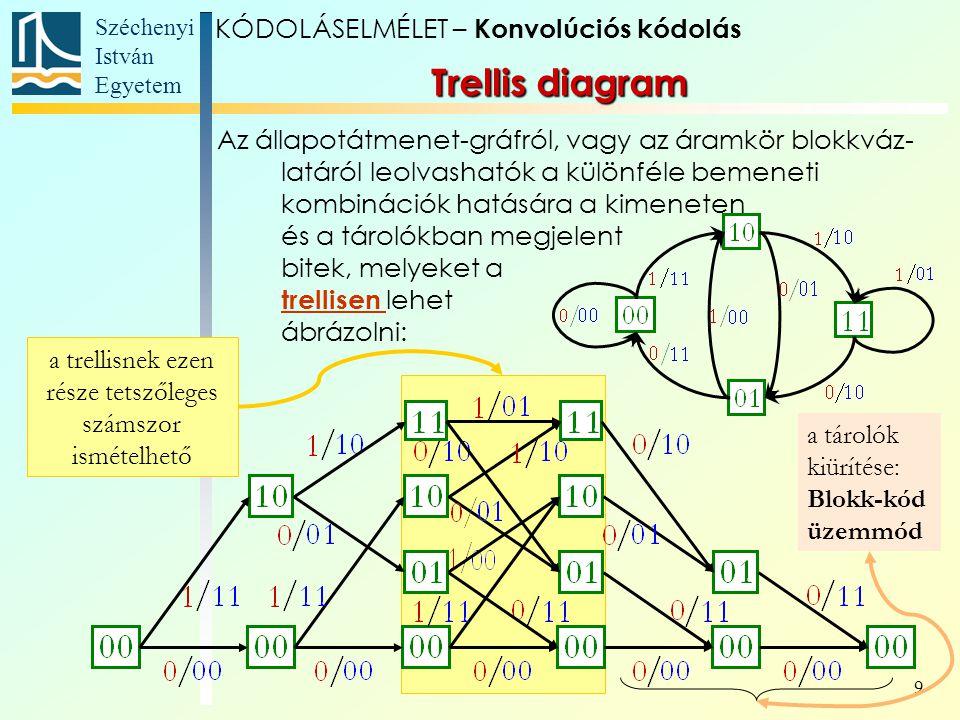 Széchenyi István Egyetem 9 Trellis diagram Az állapotátmenet-gráfról, vagy az áramkör blokkváz- latáról leolvashatók a különféle bemeneti kombinációk hatására a kimeneten és a tárolókban megjelent bitek, melyeket a trellisen lehet ábrázolni: a trellisnek ezen része tetszőleges számszor ismételhető a tárolók kiürítése: Blokk-kód üzemmód KÓDOLÁSELMÉLET – Konvolúciós kódolás