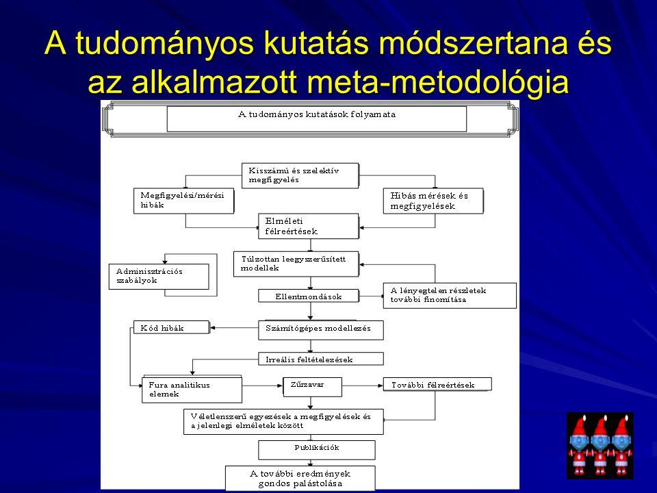 A tudományos kutatás módszertana és az alkalmazott meta-metodológia