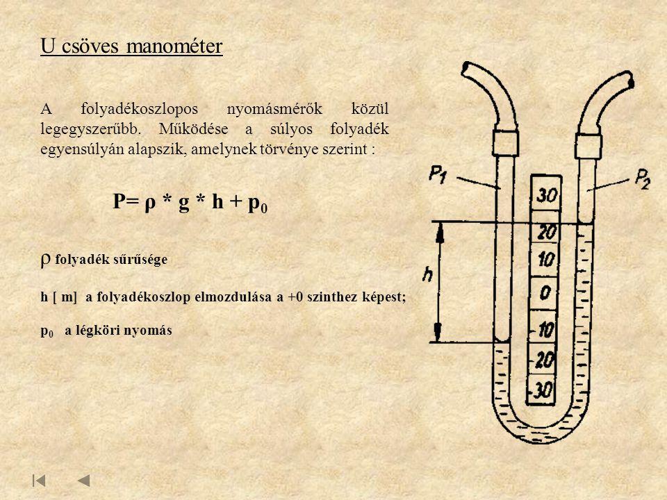 U csöves manométer A folyadékoszlopos nyomásmérők közül legegyszerűbb.