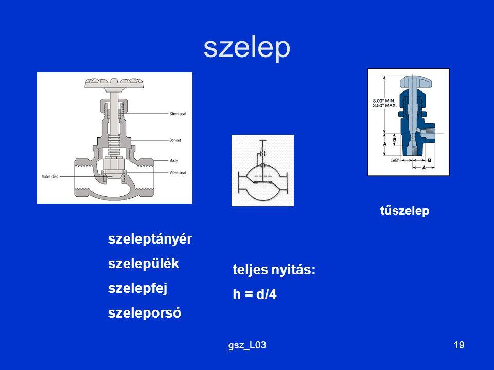 gsz_L0319 szelep szeleptányér szelepülék szelepfej szeleporsó tűszelep teljes nyitás: h = d/4