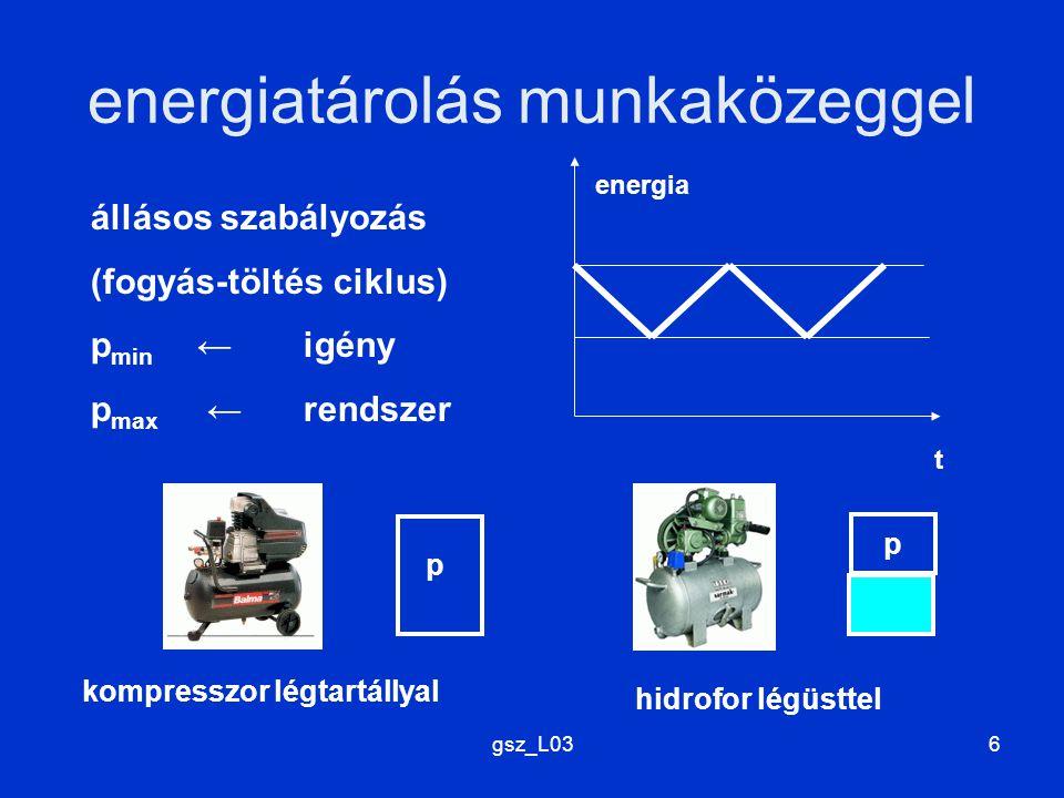 gsz_L036 energiatárolás munkaközeggel t energia állásos szabályozás (fogyás-töltés ciklus) p min ←igény p max ← rendszer kompresszor légtartállyal hid