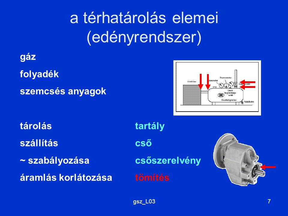 gsz_L037 a térhatárolás elemei (edényrendszer) gáz folyadék szemcsés anyagok tárolástartály szállításcső ~ szabályozásacsőszerelvény áramlás korlátozá