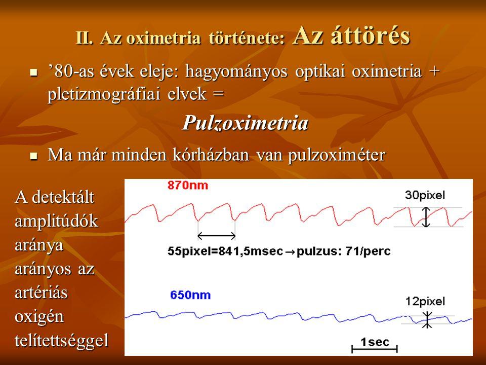 II. Az oximetria története: Az áttörés '80-as évek eleje: hagyományos optikai oximetria + pletizmográfiai elvek = '80-as évek eleje: hagyományos optik