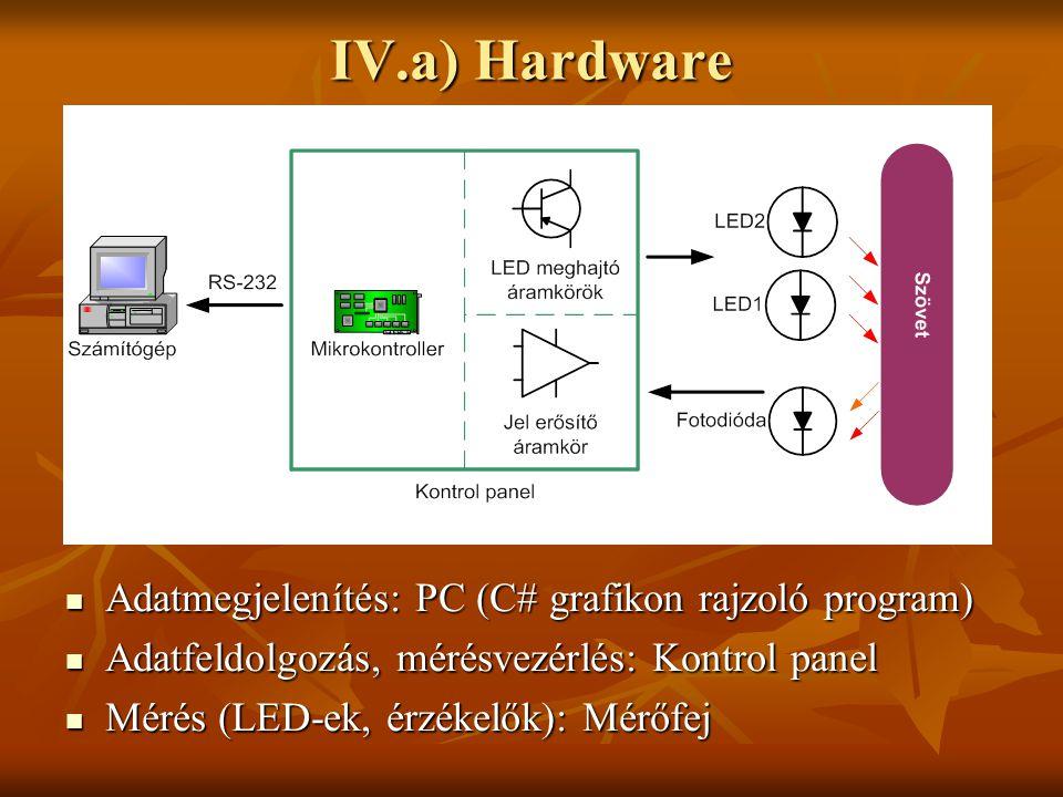 IV.a) Hardware Adatmegjelenítés: PC (C# grafikon rajzoló program) Adatmegjelenítés: PC (C# grafikon rajzoló program) Adatfeldolgozás, mérésvezérlés: K