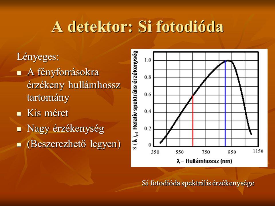 A detektor: Si fotodióda Lényeges: A fényforrásokra érzékeny hullámhossz tartomány A fényforrásokra érzékeny hullámhossz tartomány Kis méret Kis méret