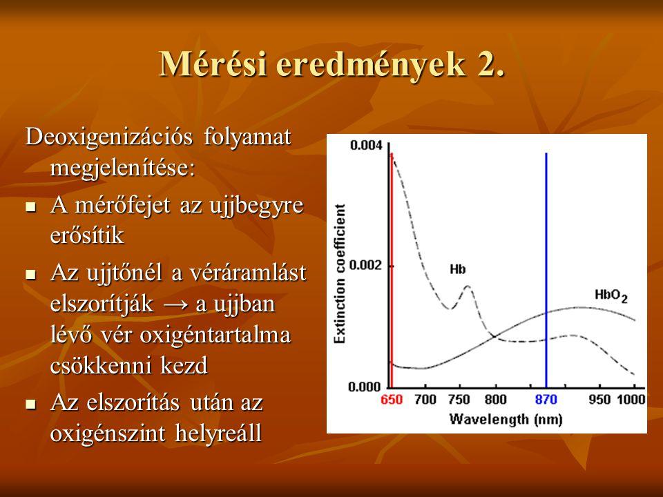 Mérési eredmények 2. Deoxigenizációs folyamat megjelenítése: A mérőfejet az ujjbegyre erősítik A mérőfejet az ujjbegyre erősítik Az ujjtőnél a véráram