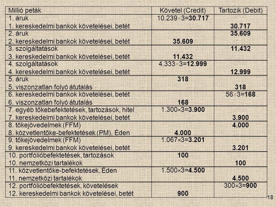 18 Millió petákKövetel (Credit)Tartozik (Debit) 1.
