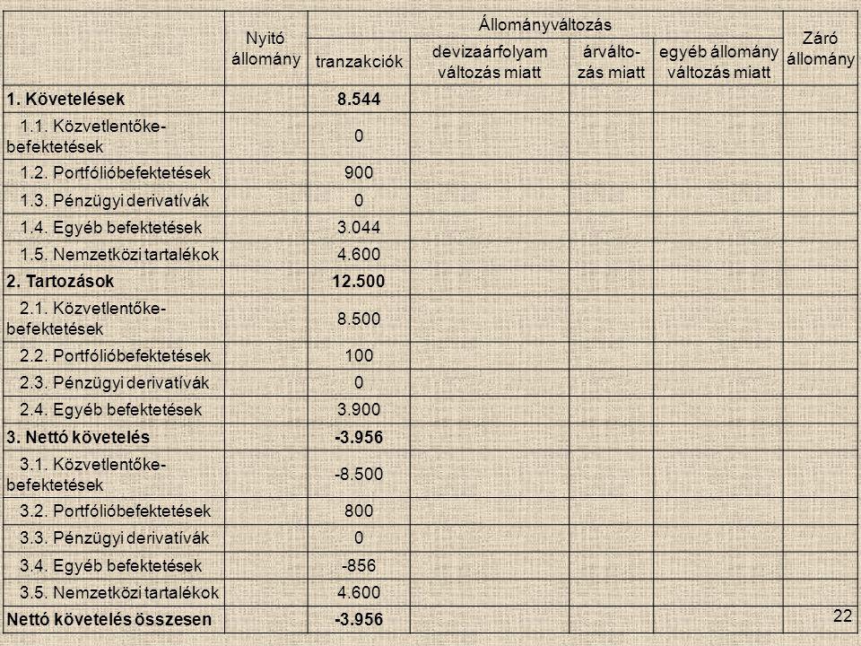 22 Nyitó állomány Állományváltozás Záró állomány tranzakciók devizaárfolyam változás miatt árválto- zás miatt egyéb állomány változás miatt 1.