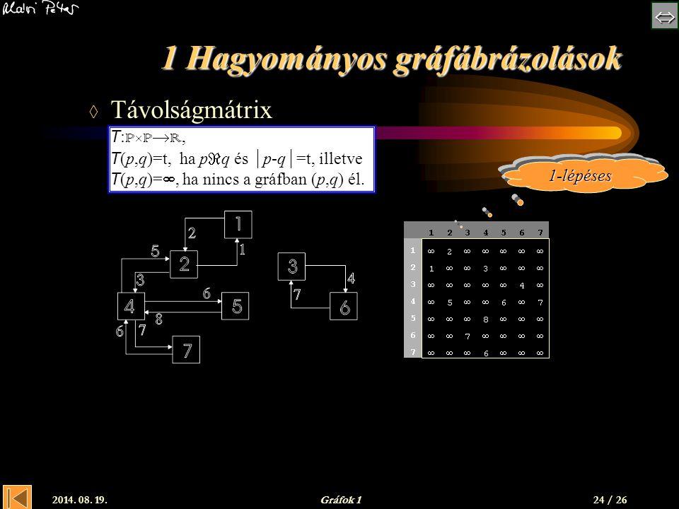  2014. 08. 19.Gráfok 124 / 26 1 Hagyományos gráfábrázolások  Távolságmátrix T : P  P  R, T (p,q)=t, ha p  q és  p-q  =t, illetve T (p,q)= ,