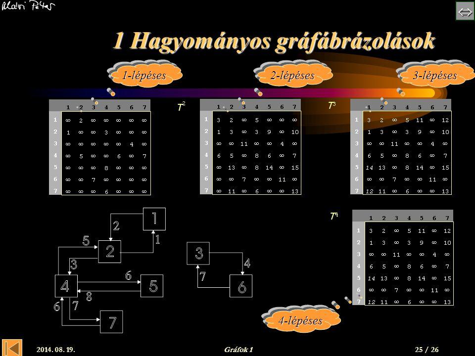  2014. 08. 19.Gráfok 125 / 26 1 Hagyományos gráfábrázolások 1-lépéses2-lépéses3-lépéses 4-lépéses