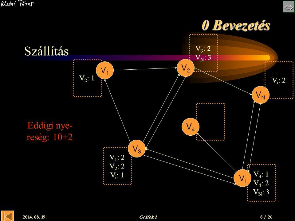  2014. 08. 19.Gráfok 1 V 3 : 1 V 4 : 2 V N : 3 0 Bevezetés Szállítás V1V1 V2V2 V3V3 VNVN ViVi V4V4 V 2 : 1 V 1 : 2 V 2 : 2 V i : 1 V 3 : 2 V N : 3