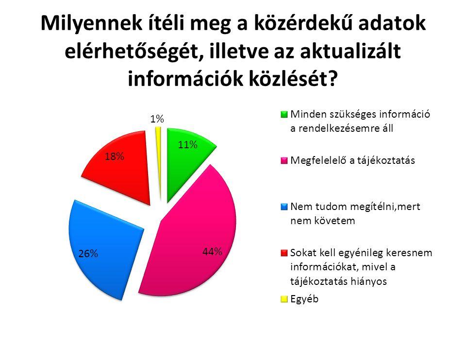 Milyennek ítéli meg a közérdekű adatok elérhetőségét, illetve az aktualizált információk közlését