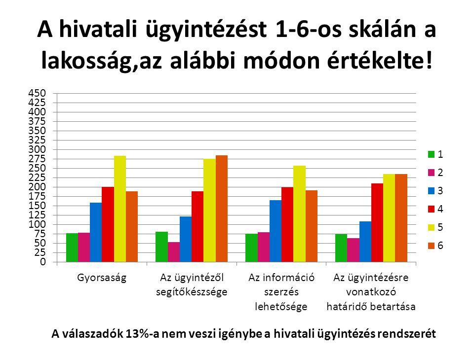 A hivatali ügyintézést 1-6-os skálán a lakosság,az alábbi módon értékelte.