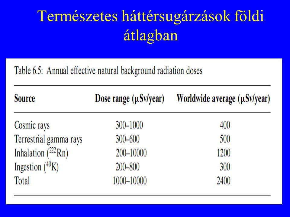 Természetes háttérsugárzások földi átlagban