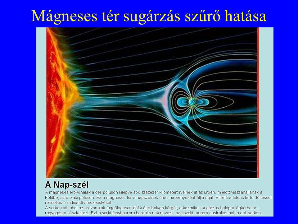 Mágneses tér sugárzás szűrő hatása