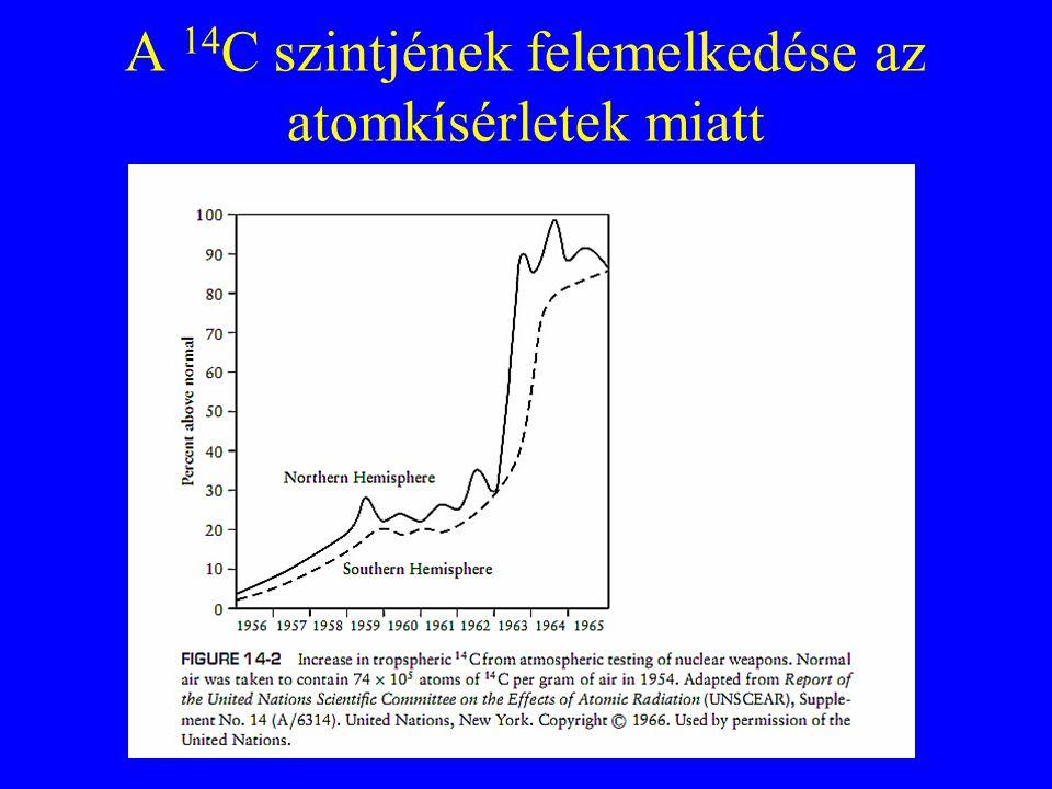 A 14 C szintjének felemelkedése az atomkísérletek miatt