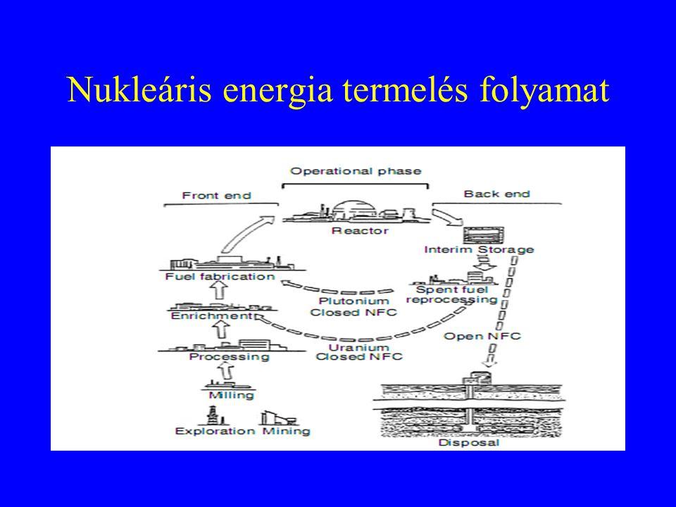 Nukleáris energia termelés folyamat