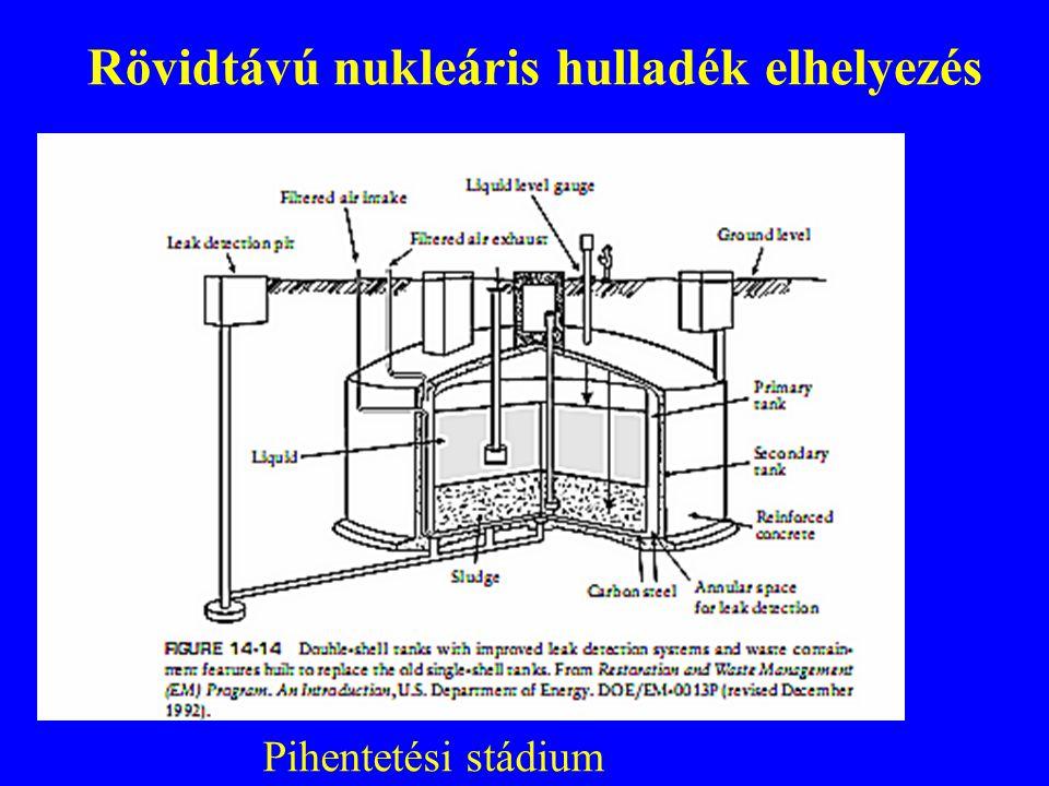 Rövidtávú nukleáris hulladék elhelyezés Pihentetési stádium