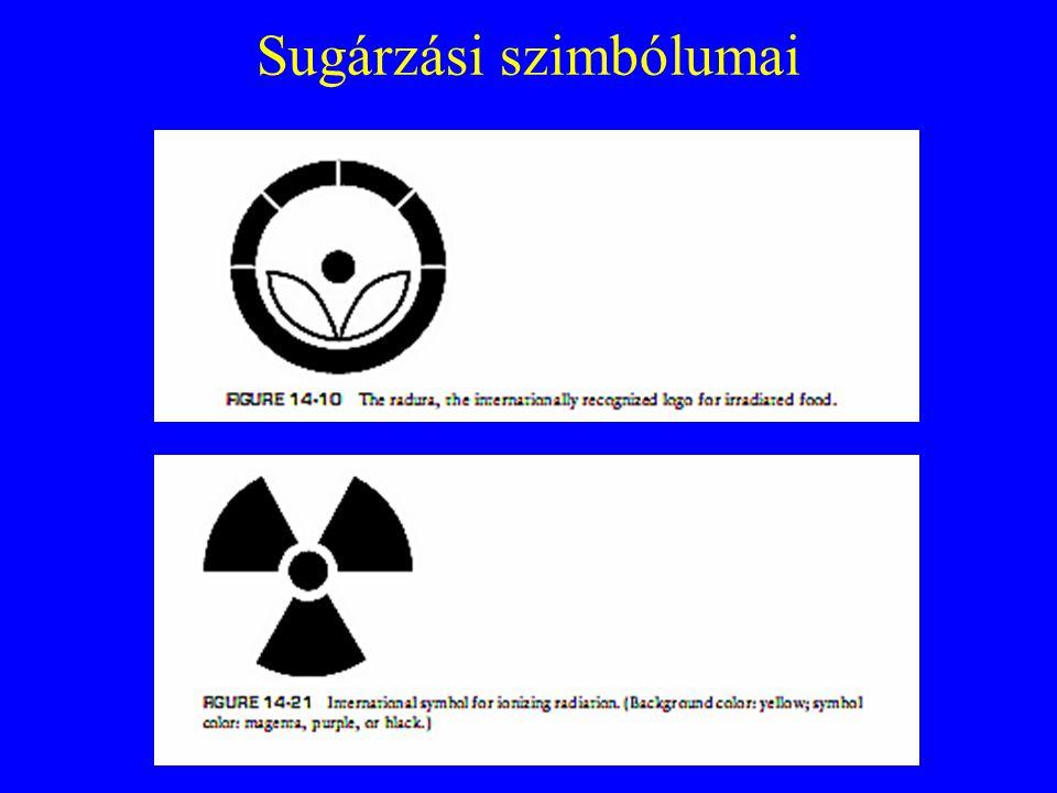 Sugárzási szimbólumai