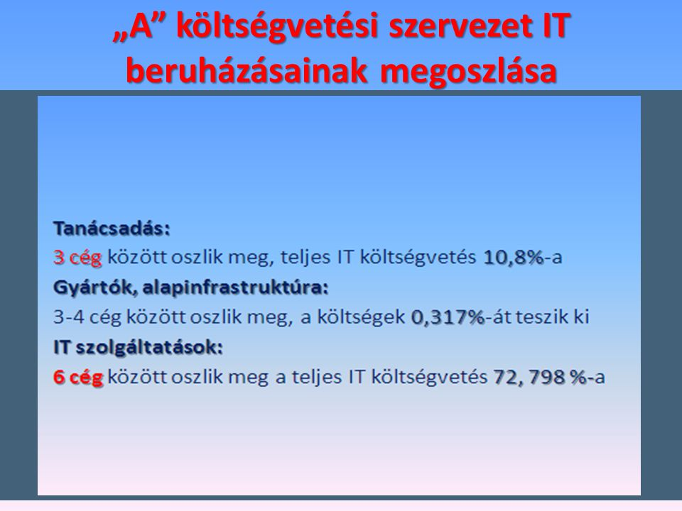 """""""A"""" költségvetési szervezet IT beruházásainak megoszlása 2004-2009"""