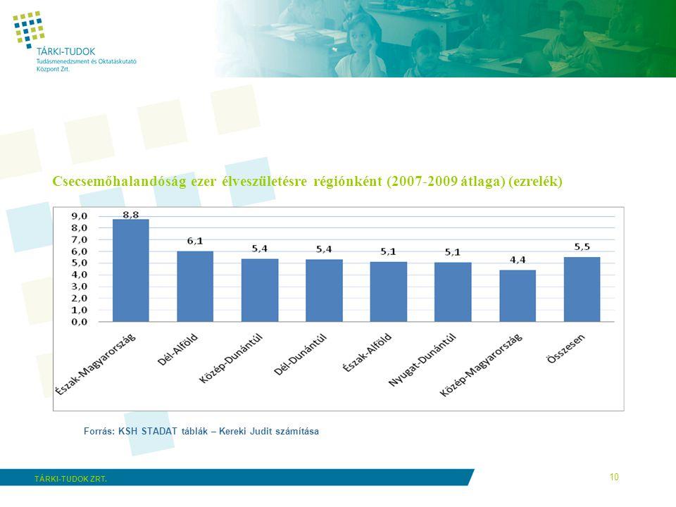 10 TÁRKI-TUDOK ZRT. Csecsemőhalandóság ezer élveszületésre régiónként (2007-2009 átlaga) (ezrelék) Forrás: KSH STADAT táblák – Kereki Judit számítása