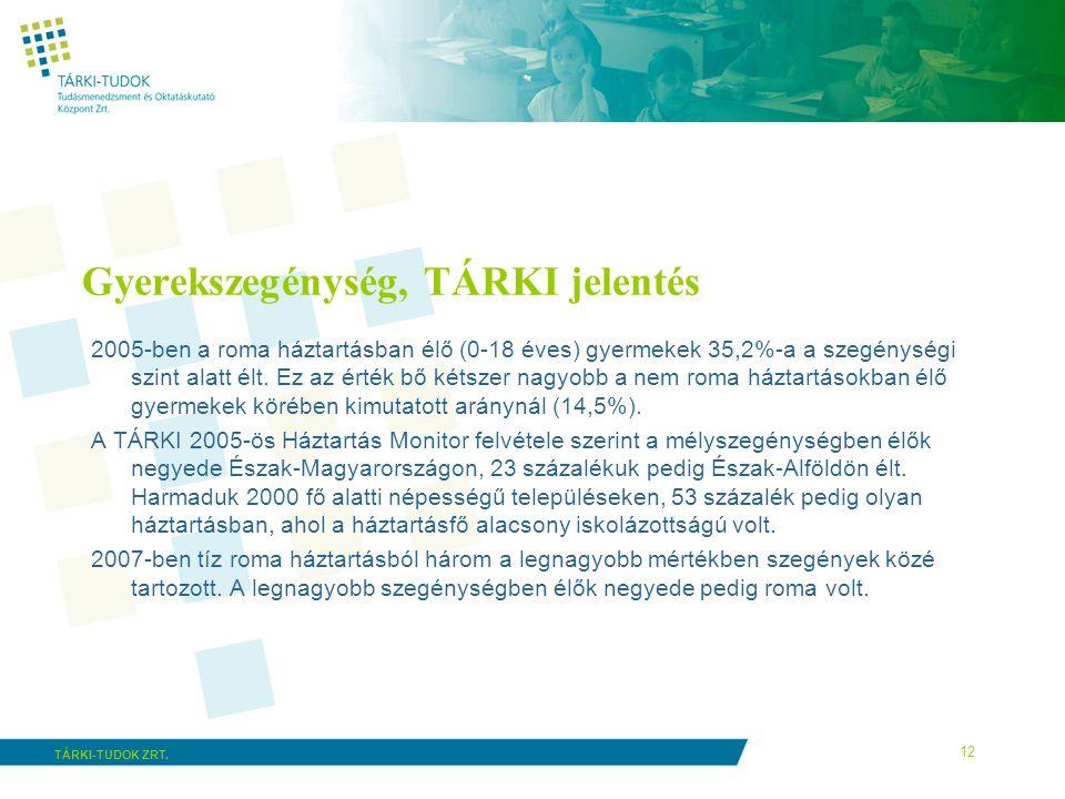 12 TÁRKI-TUDOK ZRT. Gyerekszegénység, TÁRKI jelentés 2005-ben a roma háztartásban élő (0-18 éves) gyermekek 35,2%-a a szegénységi szint alatt élt. Ez