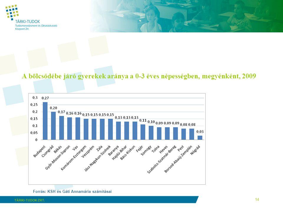 14 TÁRKI-TUDOK ZRT. A bölcsődébe járó gyerekek aránya a 0-3 éves népességben, megyénként, 2009 Forrás: KSH és Gáti Annamária számításai
