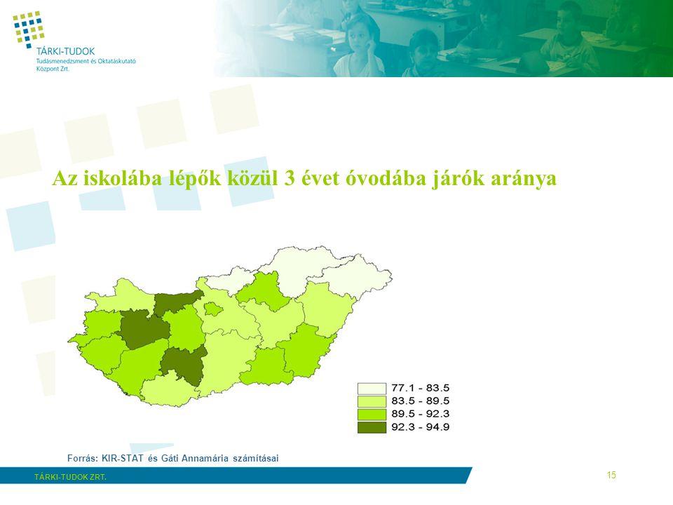 15 TÁRKI-TUDOK ZRT. Az iskolába lépők közül 3 évet óvodába járók aránya Forrás: KIR-STAT és Gáti Annamária számításai