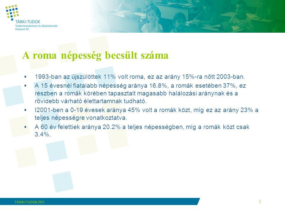 3 TÁRKI-TUDOK ZRT. A roma népesség becsült száma  1993-ban az újszülöttek 11% volt roma, ez az arány 15%-ra nőtt 2003-ban.  A 15 évesnél fiatalabb n