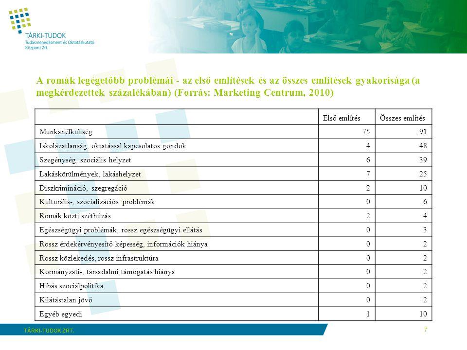 7 TÁRKI-TUDOK ZRT. A romák legégetőbb problémái - az első említések és az összes említések gyakorisága (a megkérdezettek százalékában) (Forrás: Market