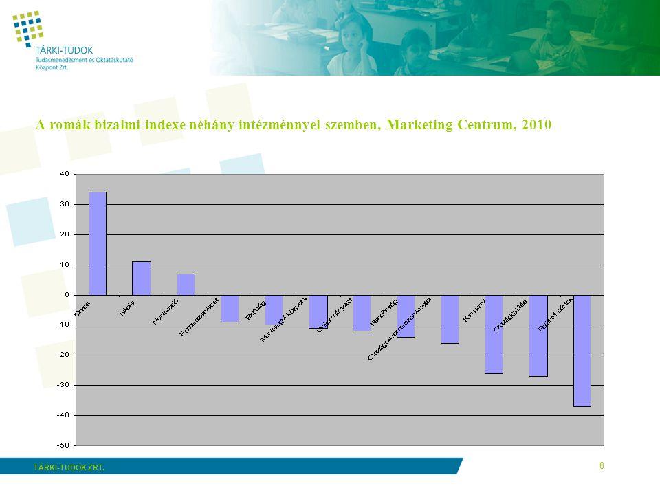 8 TÁRKI-TUDOK ZRT. A romák bizalmi indexe néhány intézménnyel szemben, Marketing Centrum, 2010