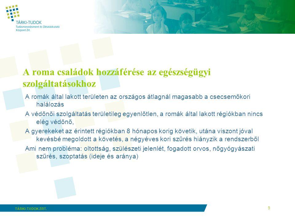 9 TÁRKI-TUDOK ZRT. A roma családok hozzáférése az egészségügyi szolgáltatásokhoz A romák által lakott területen az országos átlagnál magasabb a csecse