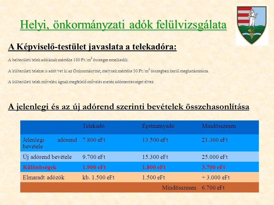 Helyi, önkormányzati adók felülvizsgálata A Képviselő-testület javaslata a telekadóra: A belterületi telek adójának mértéke 180 Ft/m 2 összegre emelke