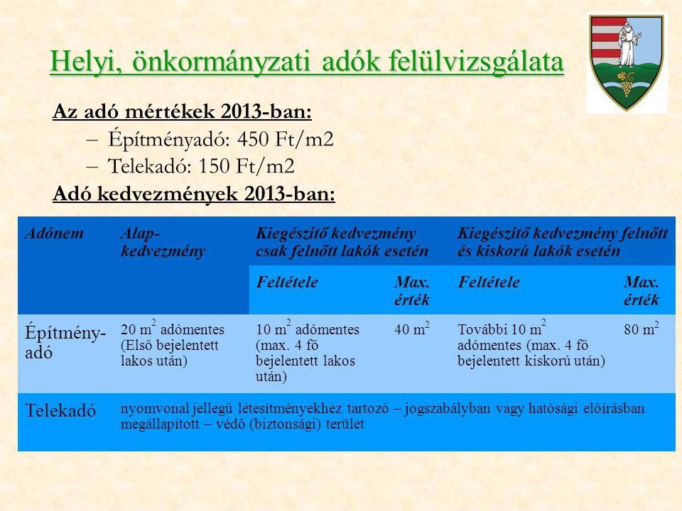 Helyi, önkormányzati adók felülvizsgálata Az adó mértékek 2013-ban: – Építményadó: 450 Ft/m2 – Telekadó: 150 Ft/m2 Adó kedvezmények 2013-ban: AdónemAlap- kedvezmény Kiegészítő kedvezmény csak felnőtt lakók esetén Kiegészítő kedvezmény felnőtt és kiskorú lakók esetén FeltételeMax.