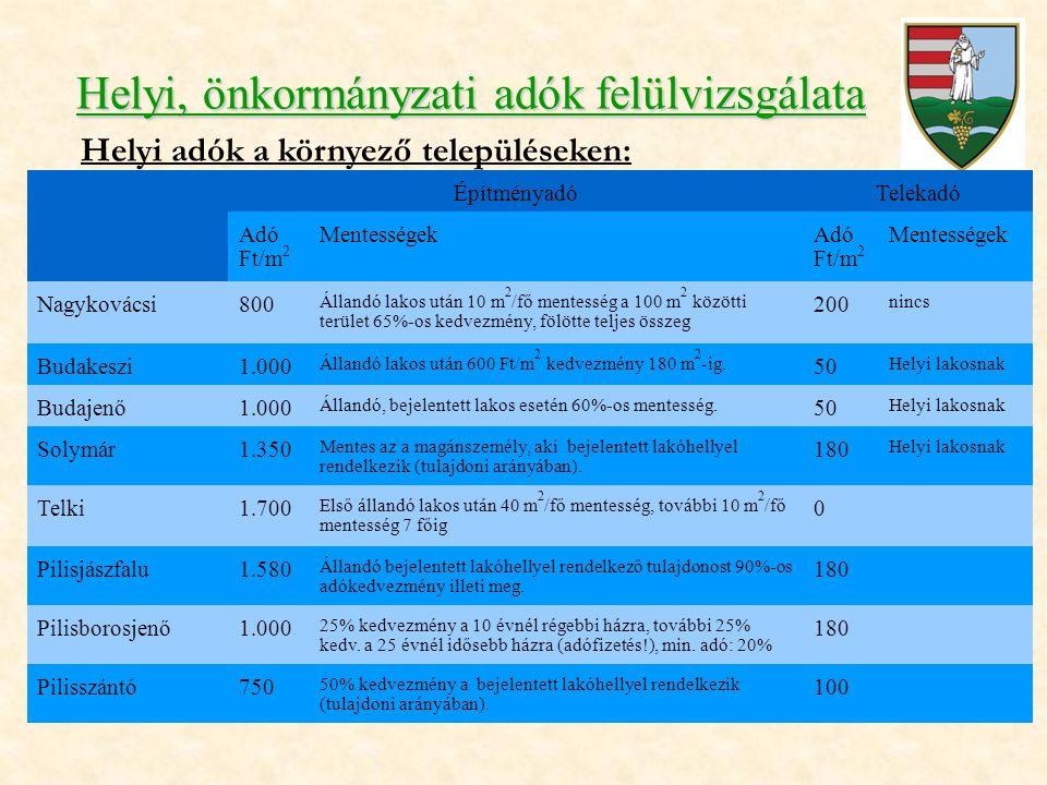 Helyi, önkormányzati adók felülvizsgálata Helyi adók a környező településeken: ÉpítményadóTelekadó Adó Ft/m 2 MentességekAdó Ft/m 2 Mentességek Nagykovácsi800 Állandó lakos után 10 m 2 /fő mentesség a 100 m 2 közötti terület 65%-os kedvezmény, fölötte teljes összeg 200 nincs Budakeszi1.000 Állandó lakos után 600 Ft/m 2 kedvezmény 180 m 2 -ig.