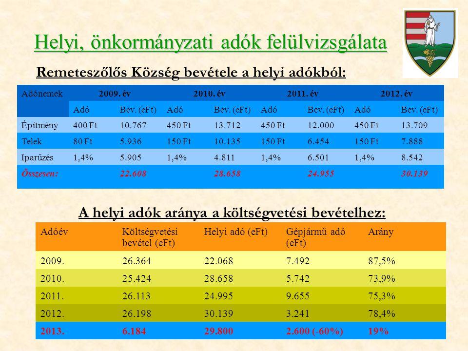 Helyi, önkormányzati adók felülvizsgálata Remeteszőlős Község bevétele a helyi adókból: A helyi adók aránya a költségvetési bevételhez: Adónemek2009.