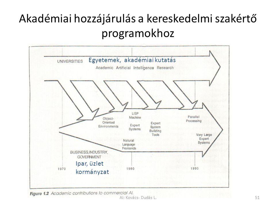 Akadémiai hozzájárulás a kereskedelmi szakértő programokhoz Egyetemek, akadémiai kutatás Ipar, üzlet kormányzat AI: Kovács- Dudás L.51