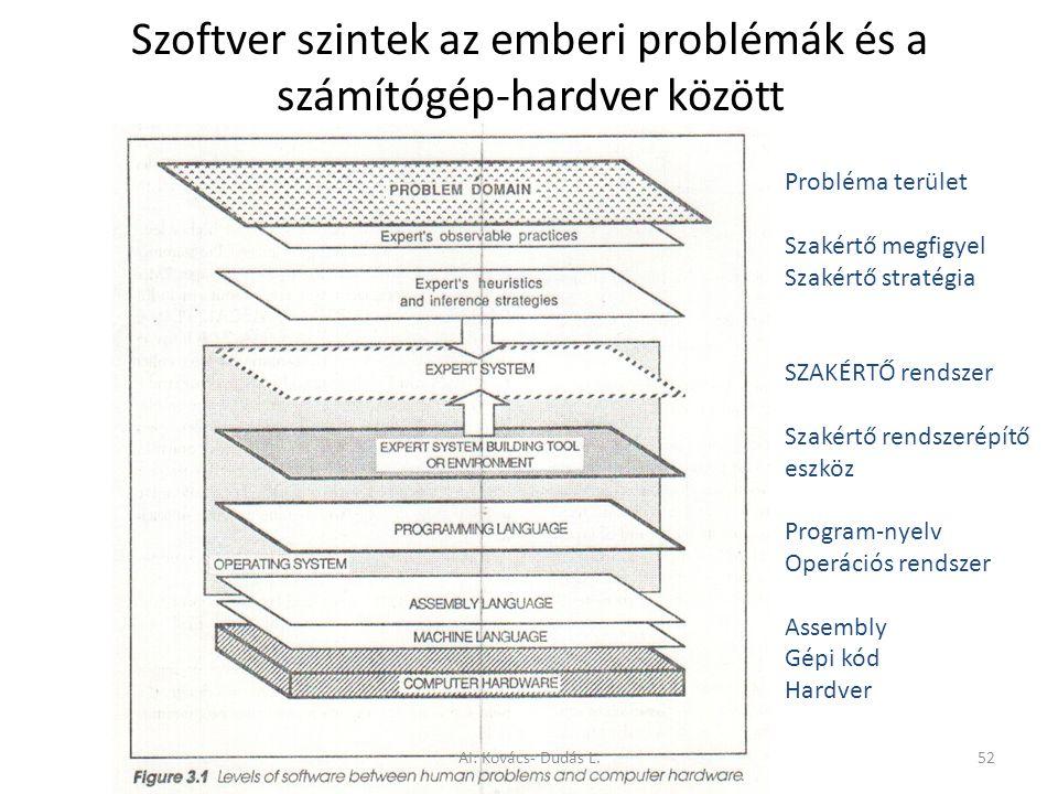 Szoftver szintek az emberi problémák és a számítógép-hardver között Probléma terület Szakértő megfigyel Szakértő stratégia SZAKÉRTŐ rendszer Szakértő