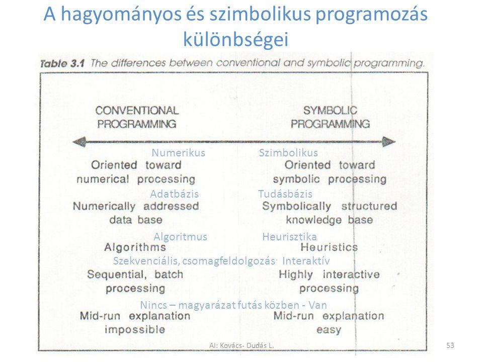 A hagyományos és szimbolikus programozás különbségei Numerikus Szimbolikus Adatbázis Tudásbázis Algoritmus Heurisztika Szekvenciális, csomagfeldolgozá