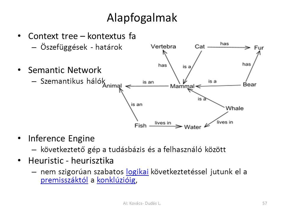Alapfogalmak Context tree – kontextus fa – Öszefüggések - határok Semantic Network – Szemantikus hálók Inference Engine – következtető gép a tudásbázi