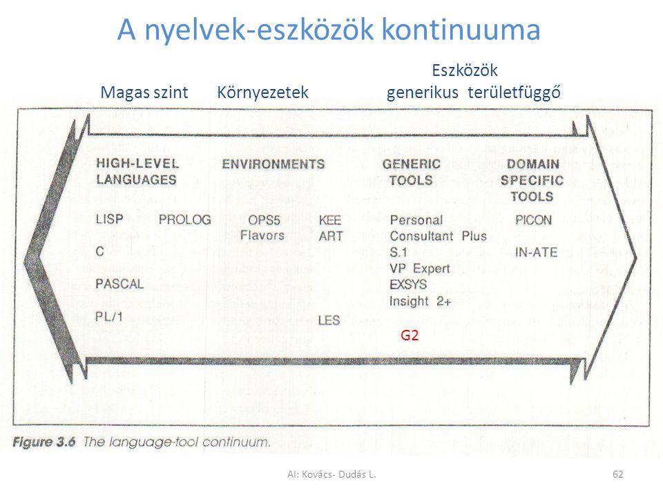 A nyelvek-eszközök kontinuuma G2 Eszközök Magas szint Környezetek generikus területfüggő AI: Kovács- Dudás L.62