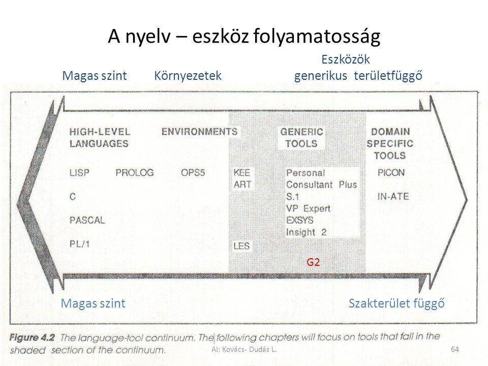 A nyelv – eszköz folyamatosság Magas szintSzakterület függő G2 Eszközök Magas szint Környezetek generikus területfüggő AI: Kovács- Dudás L.64