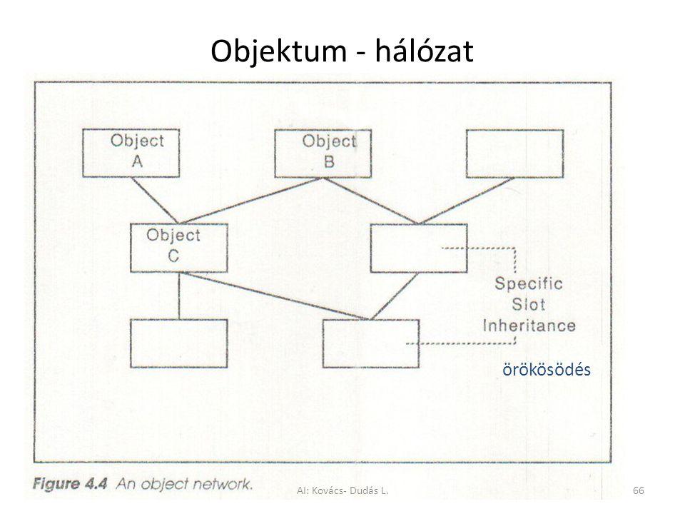 Objektum - hálózat örökösödés AI: Kovács- Dudás L.66