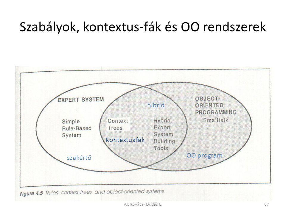 Szabályok, kontextus-fák és OO rendszerek szakértő OO program hibrid Kontextus fák AI: Kovács- Dudás L.67