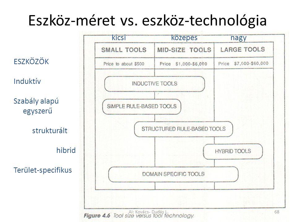 Eszköz-méret vs. eszköz-technológia kicsiközepesnagy ESZKÖZÖK Induktív Szabály alapú egyszerű strukturált hibrid Terület-specifikus AI: Kovács- Dudás