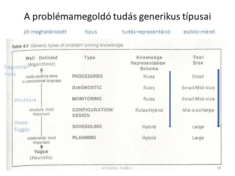 A problémamegoldó tudás generikus típusai jól meghatározott típus tudás-reprezentáció eszköz-méret struktúra össze- függés hagyomá- nyos AI: Kovács- D