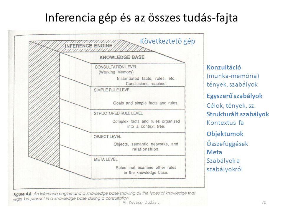Inferencia gép és az összes tudás-fajta Konzultáció (munka-memória) tények, szabályok Egyszerű szabályok Célok, tények, sz. Strukturált szabályok Kont