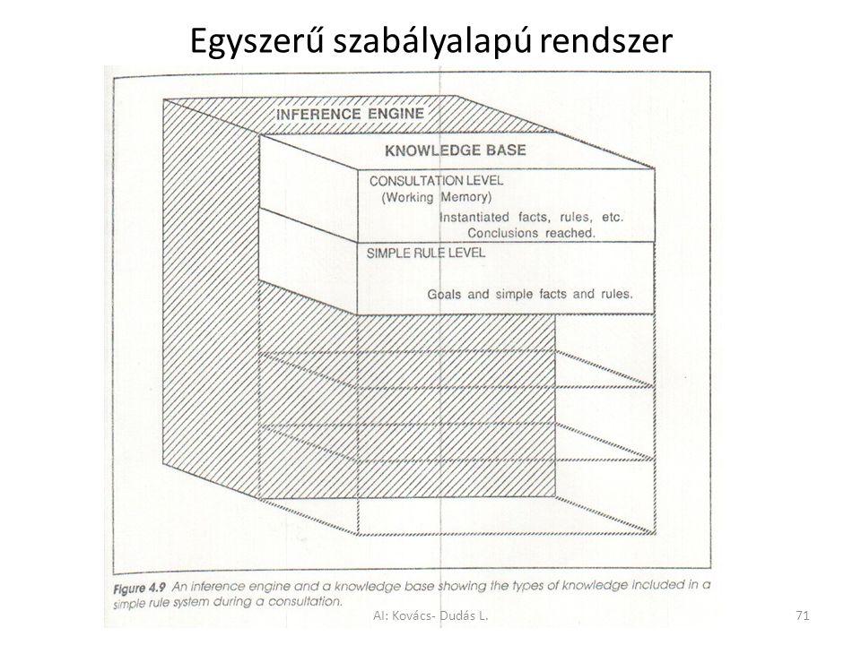 Egyszerű szabályalapú rendszer AI: Kovács- Dudás L.71
